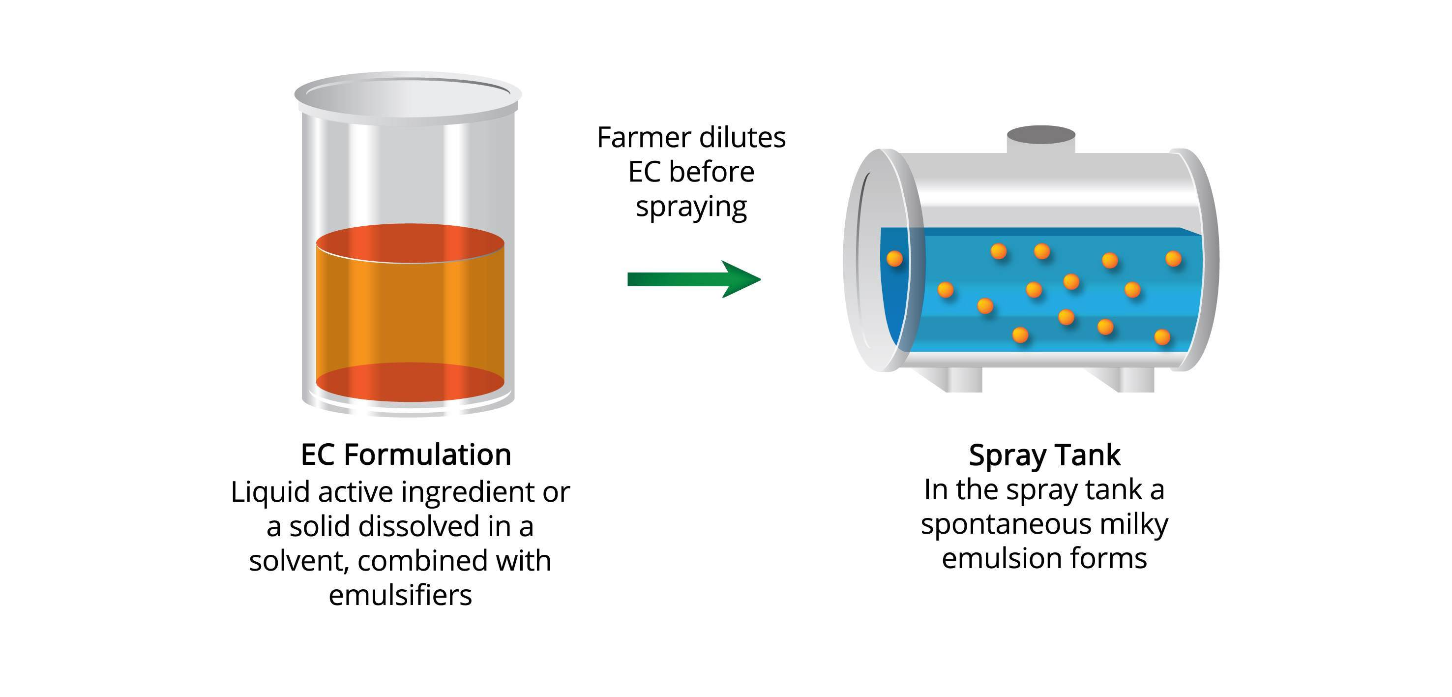 Emulsifiable Concentrate | EC Formulations | Croda Crop Care