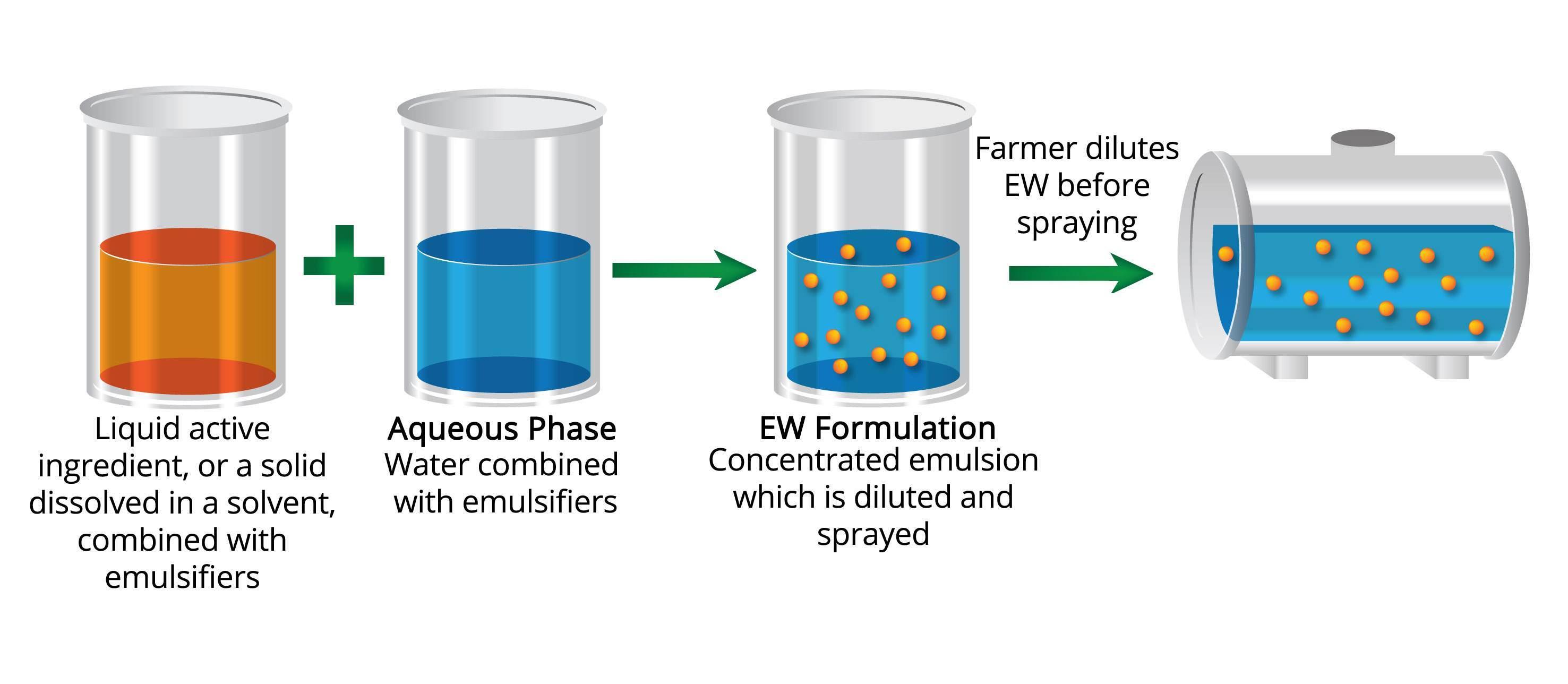 Concentrated Aqueous Emulsion | EW Formulations | Croda Crop