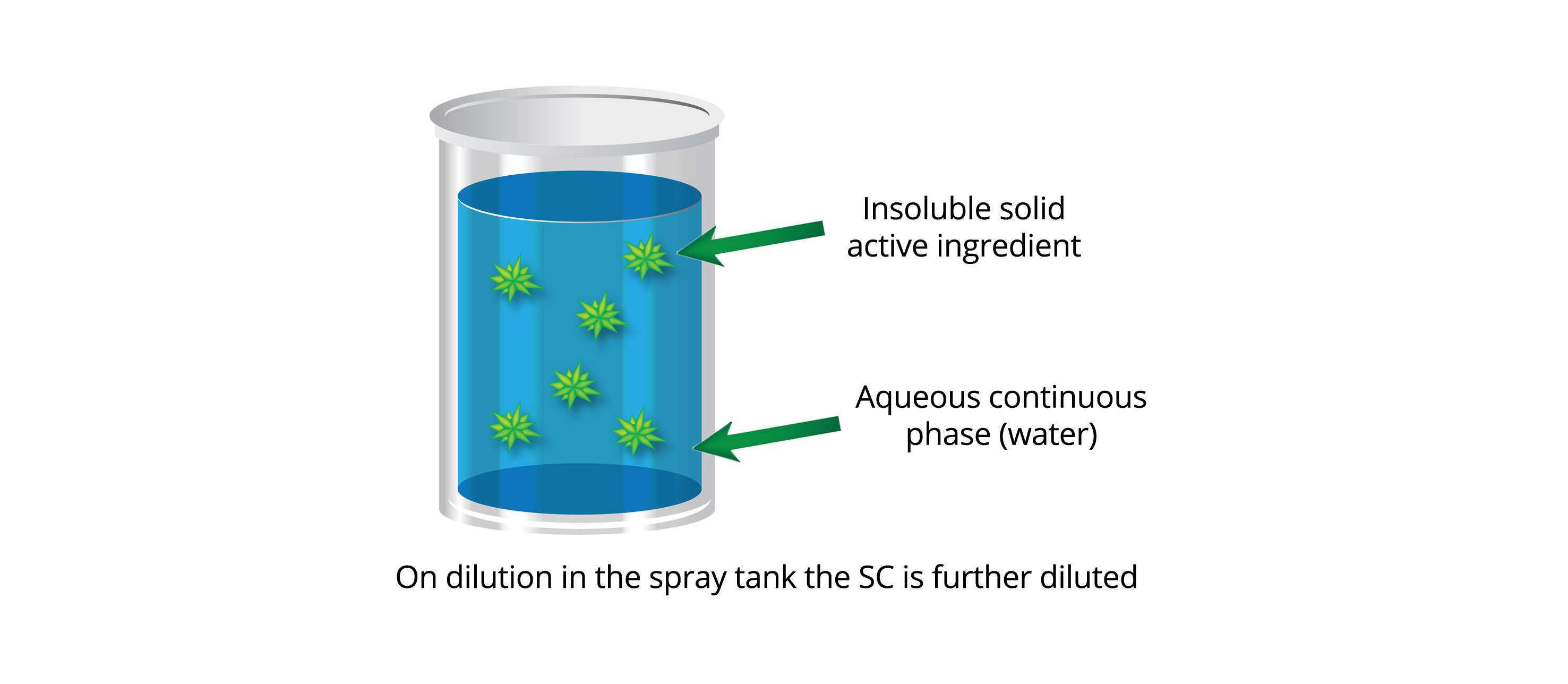SC formulation diagram