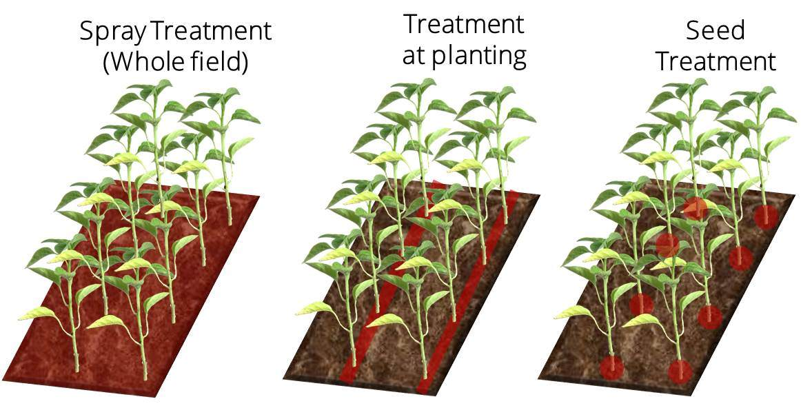 Area sprayed using seed treatments compared to conventional spraying